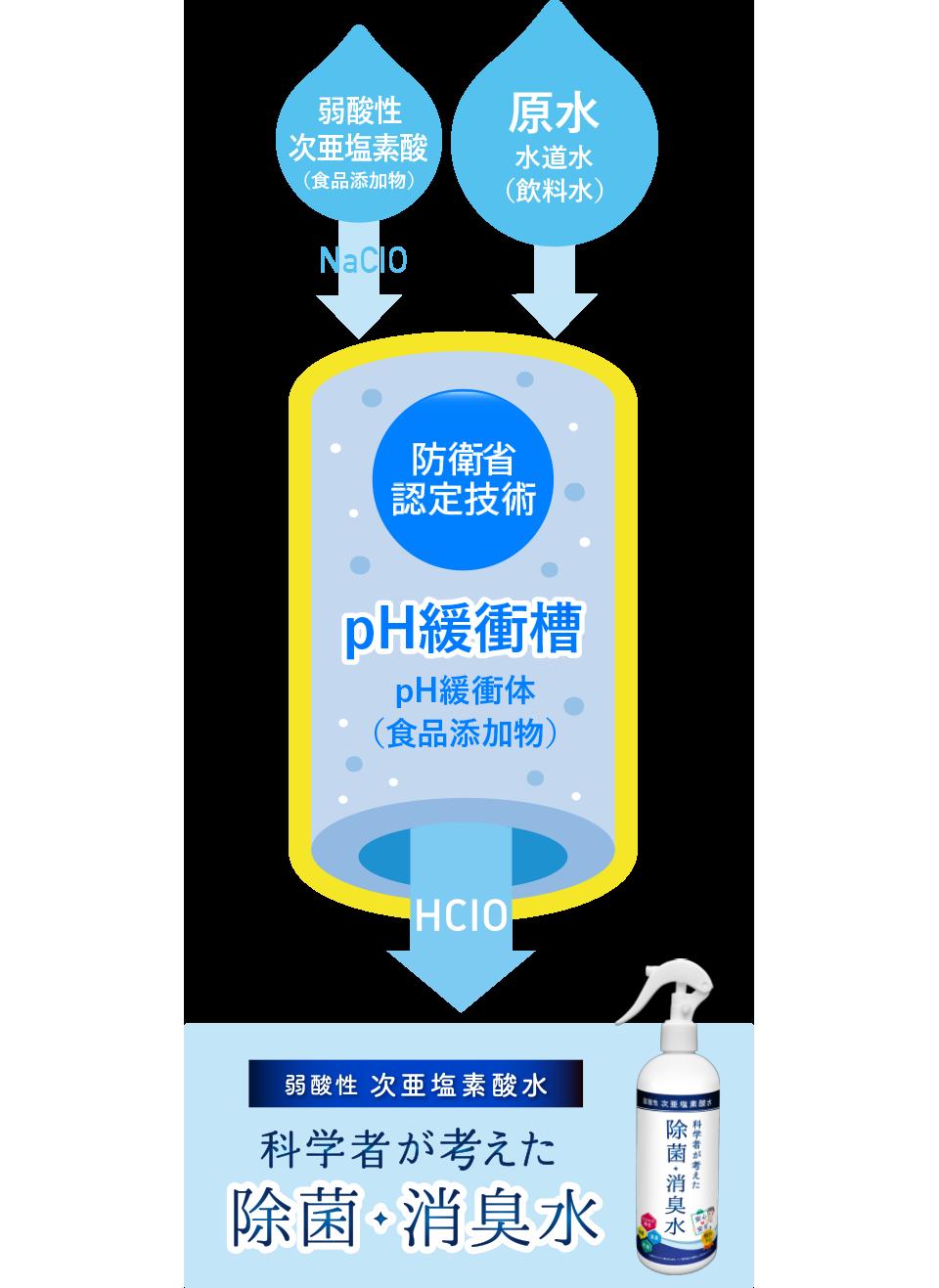 除菌・消臭 弱酸性次亜塩素酸水
